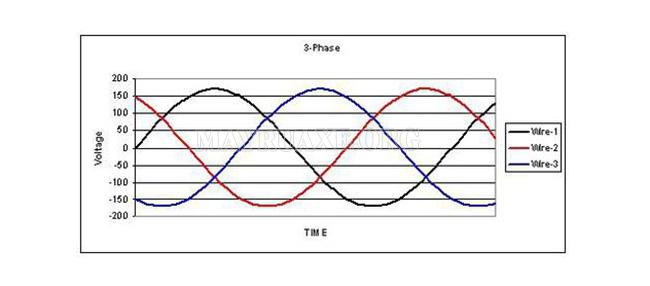 Sơ đồ mô tả dòng điện 3 pha