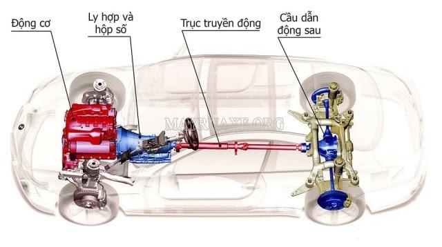 động cơ đốt trong dùng cho ô tô