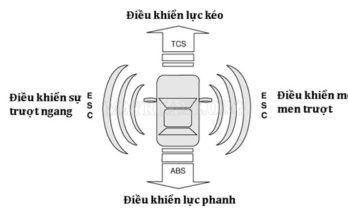 hệ thống cân bằng điện tử là gì